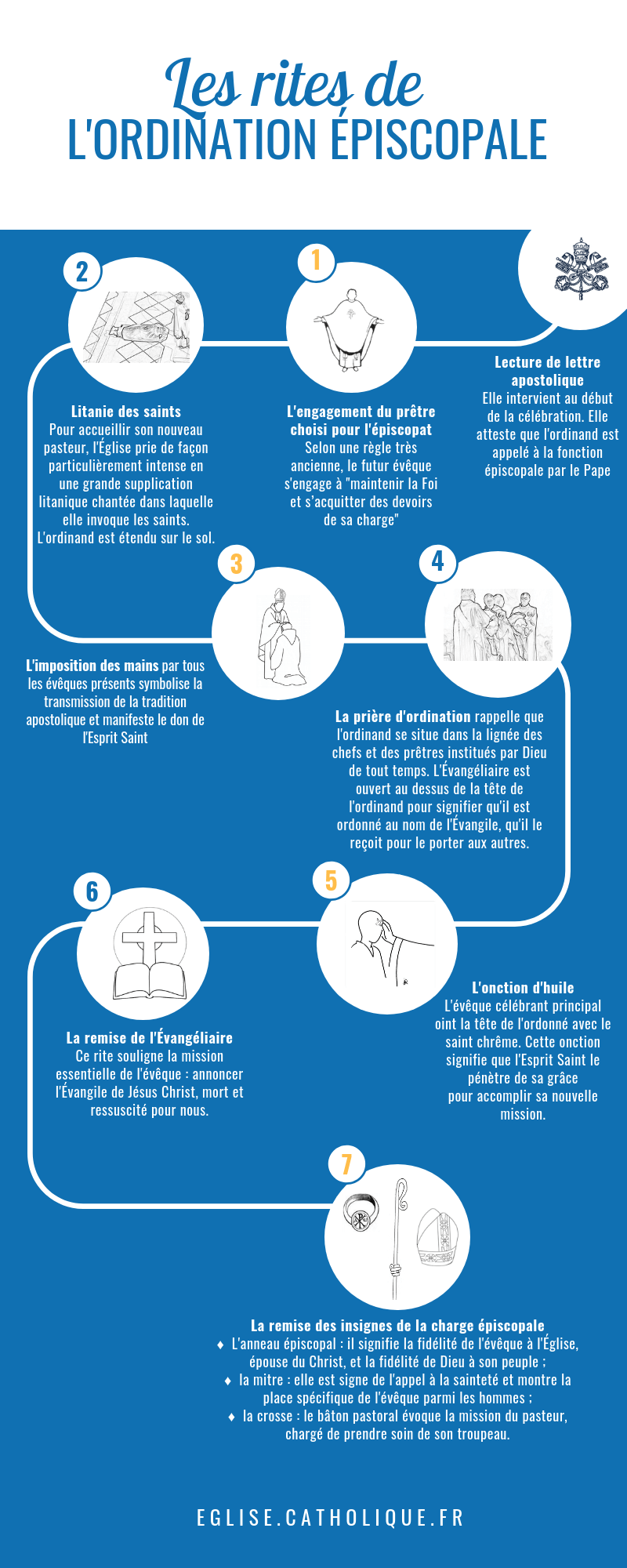 ordination épiscopale infographir