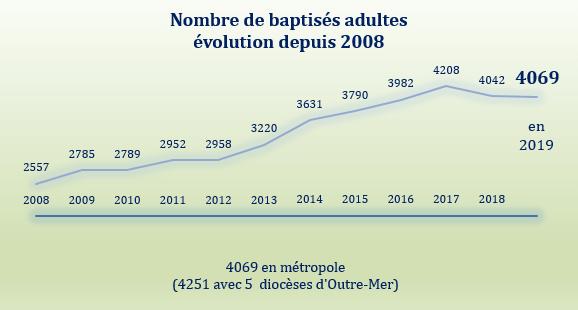 Chiffres baptêmes adultes 2019