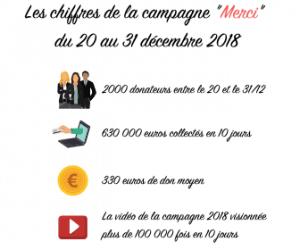 Les chiffres de la campagne 2018(2)
