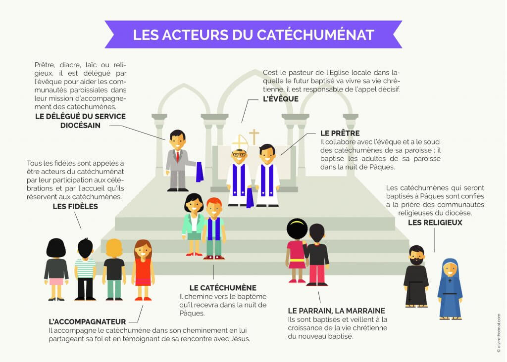 infographie_acteurs du bapteme_par Elvire Thonnat